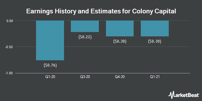 Earnings History and Estimates for Colony Capital (NYSE:CLNY)