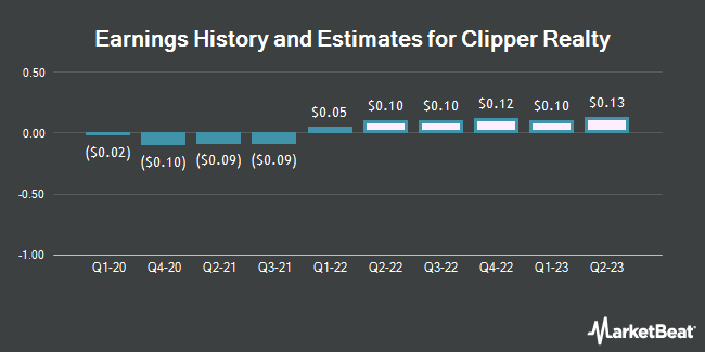 Earnings History and Estimates for Clipper Realty (NYSE:CLPR)