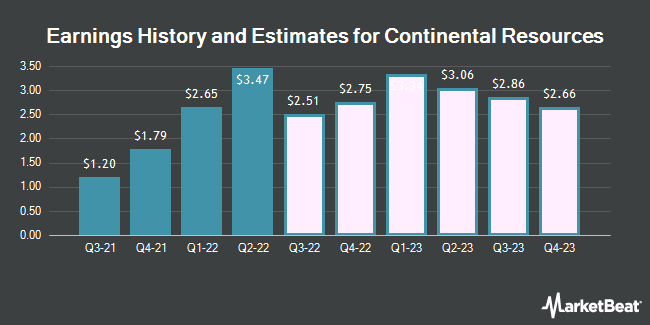 Earnings History and Estimates for Continental Resources (NYSE:CLR)