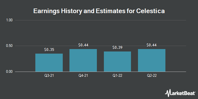 Earnings by Quarter for Celestica (NYSE:CLS)