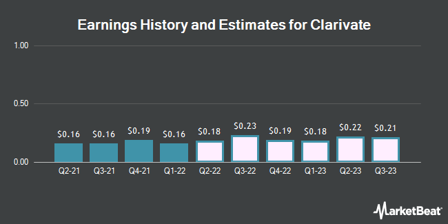 Earnings History and Estimates for Clarivate (NYSE:CLVT)