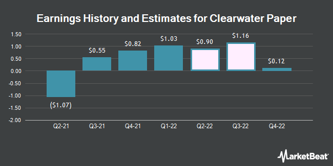 Earnings by Quarter for Clearwater Paper Corporation (NYSE:CLW)