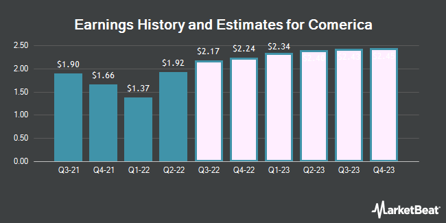 Earnings History and Estimates for Comerica (NYSE:CMA)