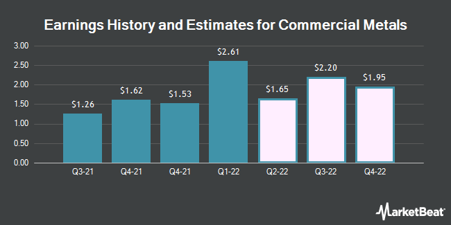 Earnings History and Estimates for Commercial Metals (NYSE:CMC)