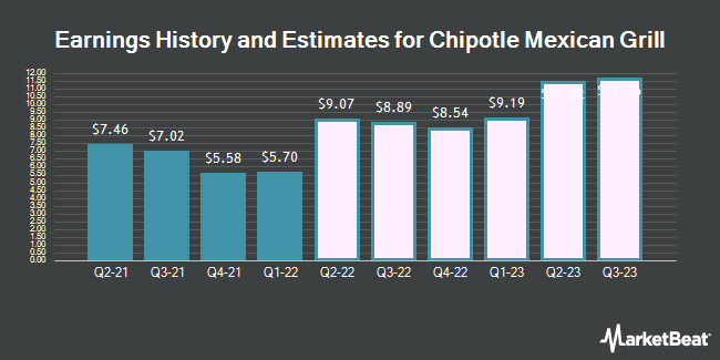 Earnings by Quarter for Chipotle Mexican Grill (NYSE:CMG)