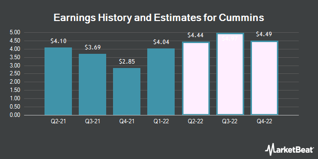 Earnings History and Estimates for Cummins (NYSE:CMI)