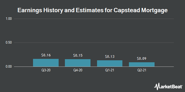 Earnings by Quarter for Capstead Mortgage (NYSE:CMO)