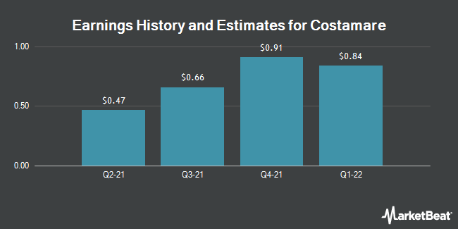 Earnings by Quarter for Costamare (NYSE:CMRE)