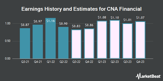 Earnings by Quarter for Cna Financial Corp (NYSE:CNA)
