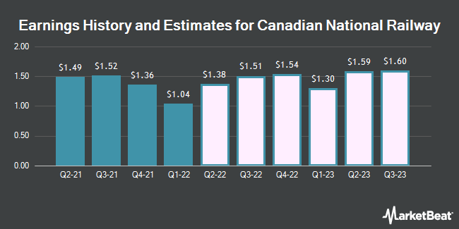 Earnings History and Estimates for Canadian National Railway (NYSE:CNI)