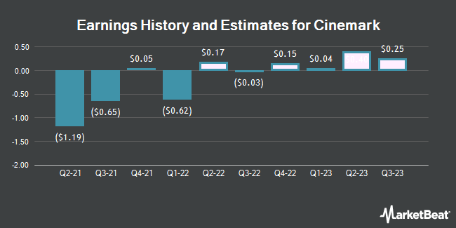 Earnings History and Estimates for Cinemark (NYSE:CNK)