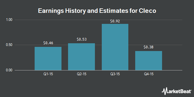 Earnings by Quarter for Cleco Corporate Holdings LLC (NYSE:CNL)