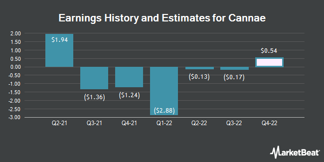Earnings History and Estimates for Cannae (NYSE:CNNE)