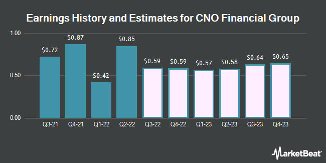 Earnings History and Estimates for CNO Financial Group (NYSE:CNO)