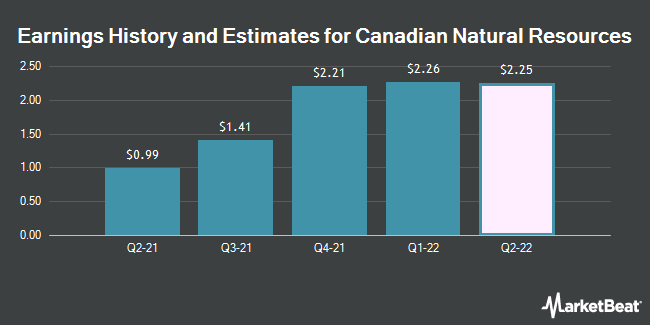 Earnings History and Estimates for Canadian Natural Resources (NYSE:CNQ)