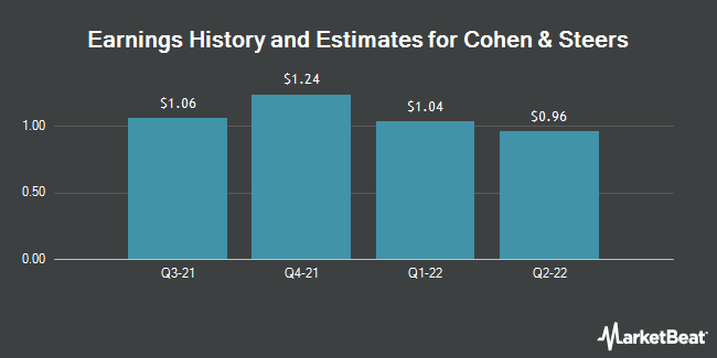 Earnings History and Estimates for Cohen & Steers (NYSE:CNS)