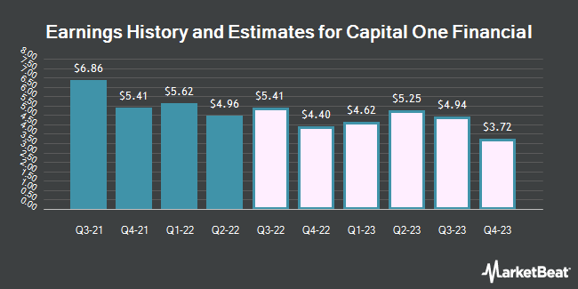 Earnings History and Estimates for Capital One Financial (NYSE:COF)