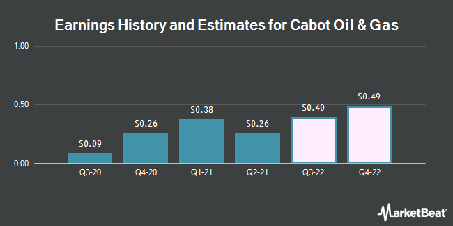 Earnings History and Estimates for Cabot Oil & Gas (NYSE:COG)