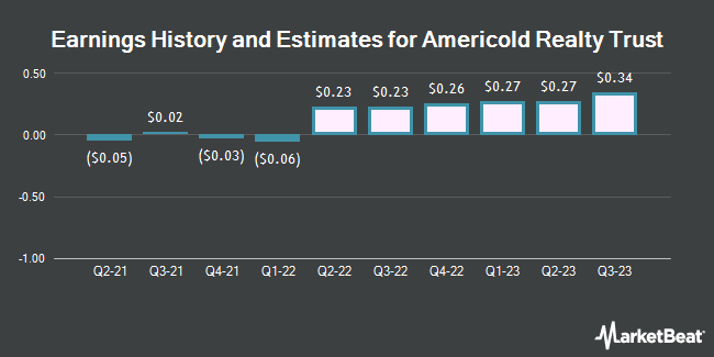 Earnings History and Estimates for Americold Realty Trust (NYSE:COLD)