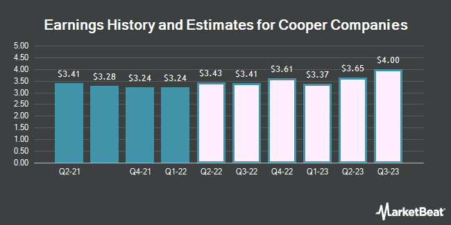 Earnings History and Estimates for Cooper Companies (NYSE:COO)