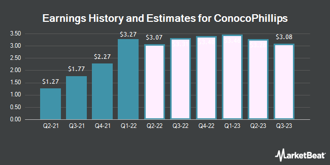 Earnings History and Estimates for ConocoPhillips (NYSE:COP)