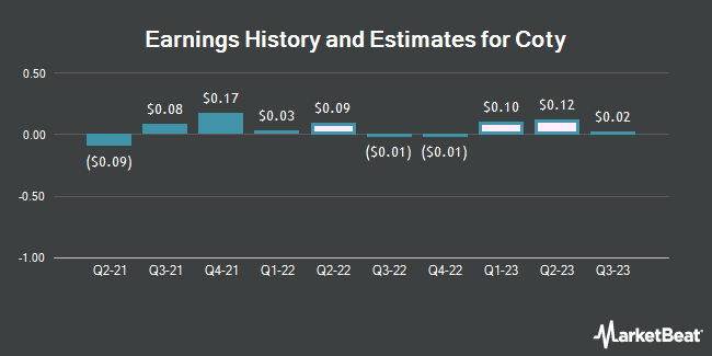 Earnings History and Estimates for Coty (NYSE:COTY)