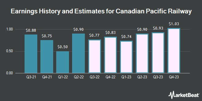 Earnings History and Estimates for Canadian Pacific Railway (NYSE:CP)