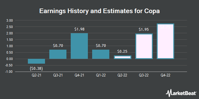 Earnings by Quarter for Copa Holdings, S.A. (NYSE:CPA)