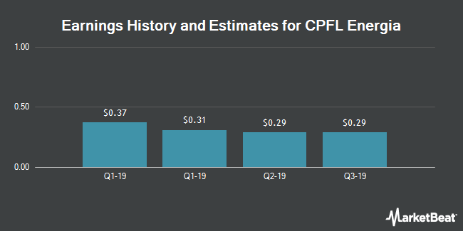 Earnings by Quarter for CPFL Energia S.A. (NYSE:CPL)
