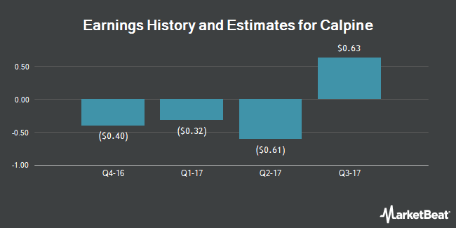 Earnings by Quarter for Calpine Corporation (NYSE:CPN)