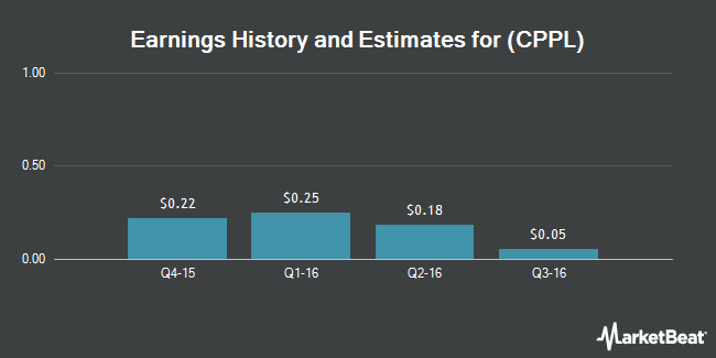 Earnings by Quarter for Columbia Pipeline Partners LP (NYSE:CPPL)