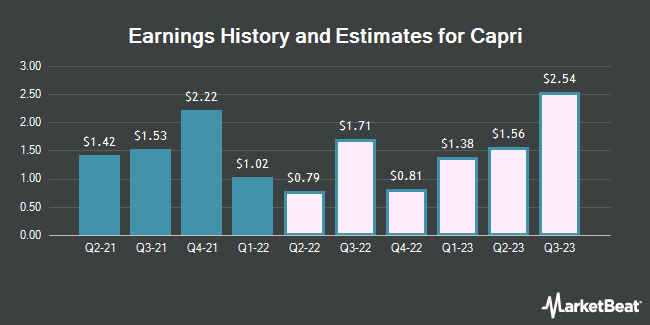 Earnings History and Estimates for Capri (NYSE:CPRI)