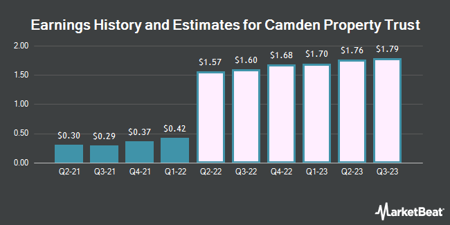 Earnings History and Estimates for Camden Property Trust (NYSE:CPT)