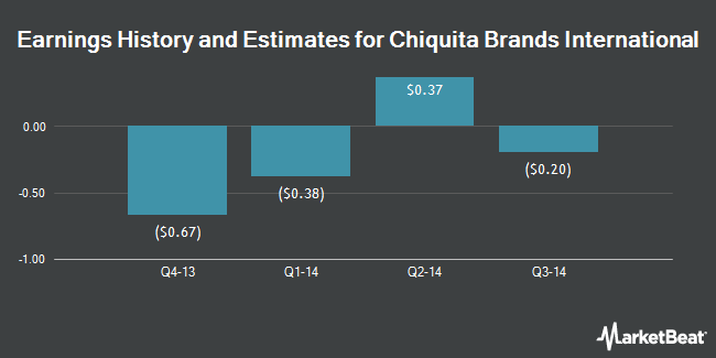 Earnings by Quarter for Chiquita Brands International (NYSE:CQB)