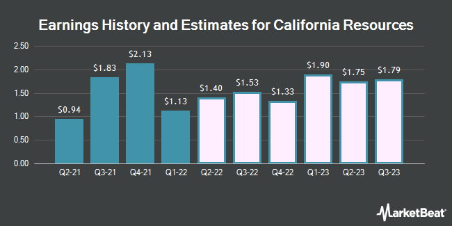Earnings by Quarter for California Resources Corp (NYSE:CRC)