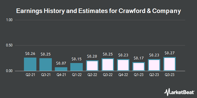 Earnings History and Estimates for Crawford & Company (NYSE:CRD.B)