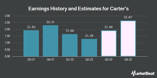 Earnings History and Estimates for Carter`s (NYSE:CRI)