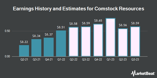 Earnings History and Estimates for Comstock Resources (NYSE:CRK)