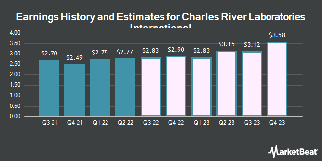 Earnings History and Estimates for Charles River Laboratories Intl. (NYSE:CRL)