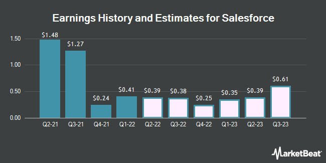 Earnings History and Estimates for salesforce.com (NYSE:CRM)