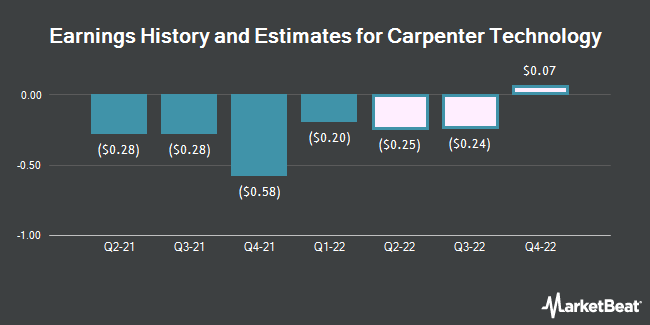 Earnings History and Estimates for Carpenter Technology (NYSE:CRS)