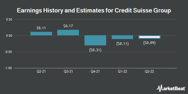 Earnings by Quarter for Credit Suisse Group (NYSE:CS)