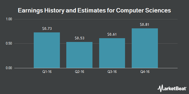 Earnings by Quarter for Computer Sciences Corporation (NYSE:CSC)