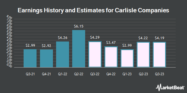 Earnings by Quarter for Carlisle Companies (NYSE:CSL)