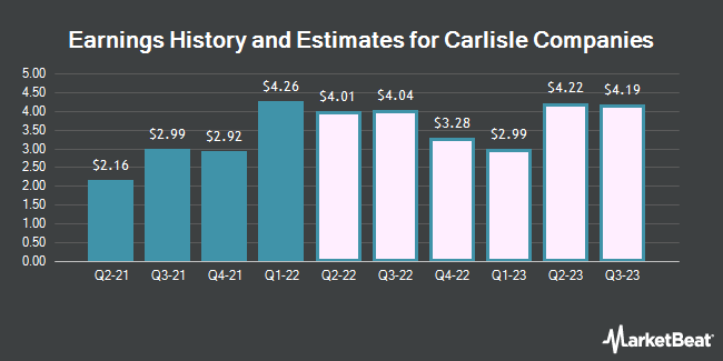Earnings History and Estimates for Carlisle Companies (NYSE:CSL)