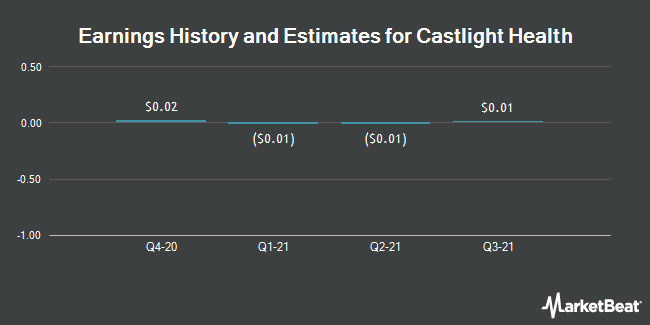 Earnings by Quarter for Castlight Health, inc. (NYSE:CSLT)