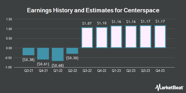 Earnings History and Estimates for Investors Real Estate Trust (NYSE:CSR)