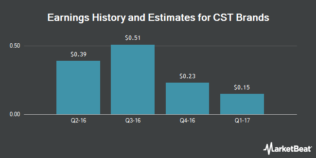 Earnings by Quarter for CST Brands (NYSE:CST)