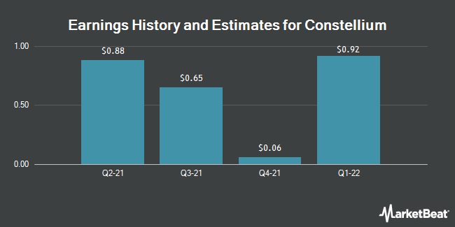 Earnings History and Estimates for Constellium (NYSE:CSTM)