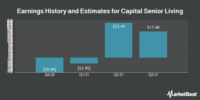 Earnings by Quarter for Capital Senior Living Corporation (NYSE:CSU)